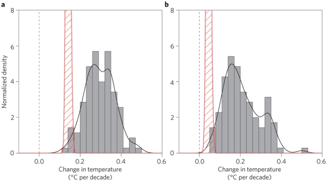 Comparison between HadCRUT4 trends  and model trends for the periods 1993-2012 and 1998-2012 from Fyfe et al. (2013)