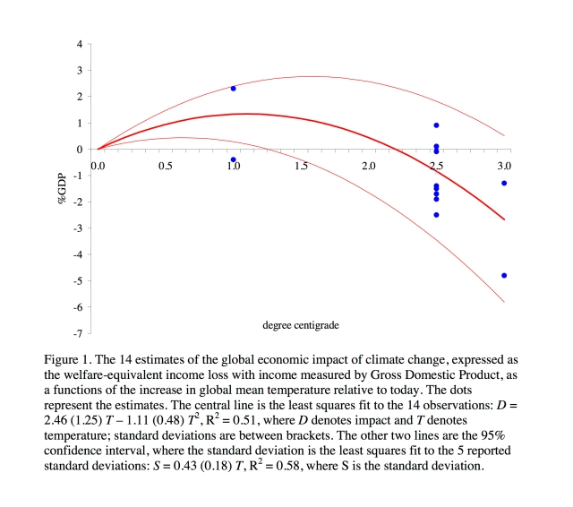 A figure showing the various estimates of the economic impact of climate change (Tol 2008).
