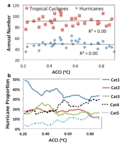 Variation in hurricanes against ACCI (credit : Holland & Bruyere 2013)