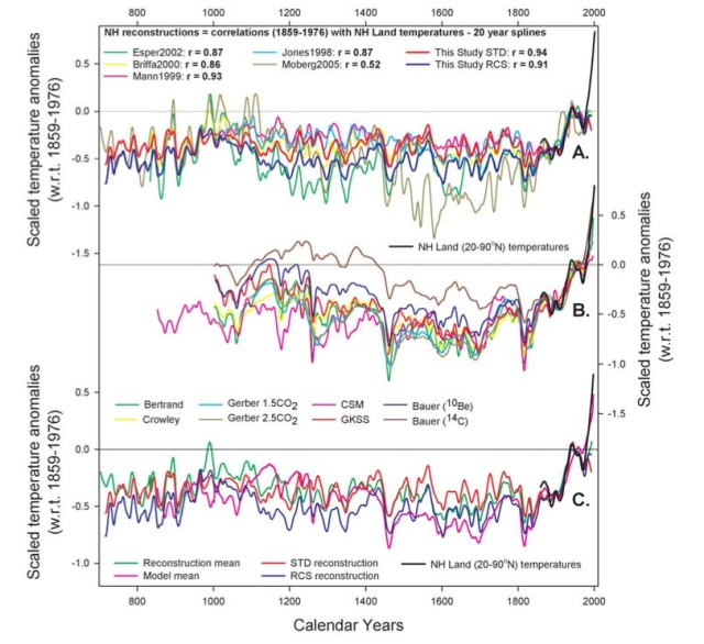 Comparison of different northern hemisphere temperature reconstructions (top panel), model reconstructions (middle panel), and comparison of new analysis with model mean (credit : D'Ariggo et al. 2006)