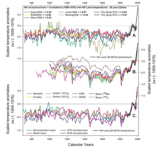 Comparison of different northern hemisphere temperature reconstructions (top panel), model reconstructions (middle panel), and comparison of new analysis with model mean (credit : D'Ariggo et al. 2006)