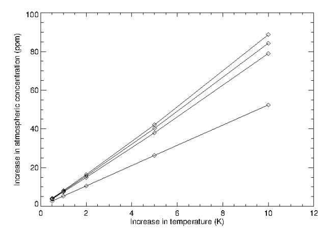 Increase on atmospheric CO2 concentration against increase in temperature for ocean layer thicknesses of 100m (lower curve), 500m, 1000m, and 3800m (upper curve).