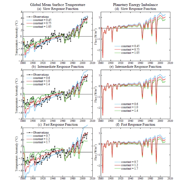 Global mean surface temperatures (left-hand panels) and TOA energy imbalance (right hand panel) for 3 different possible response functions.