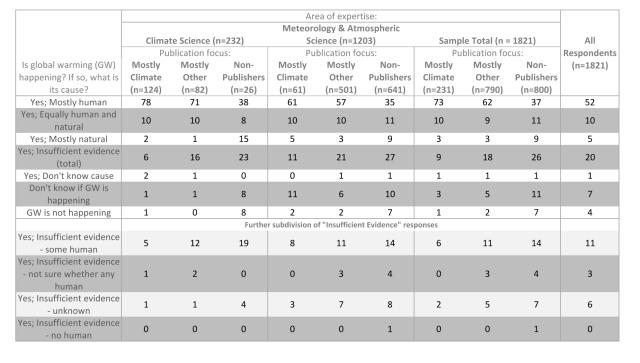 AMS survey results (Stenhouse et al. 2013)