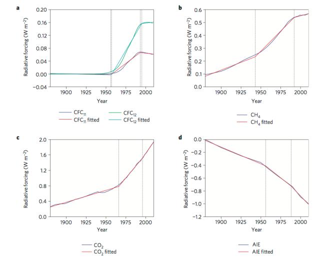 Variation in 20th century anthropogenic forcings (Estrada et al. 2013).