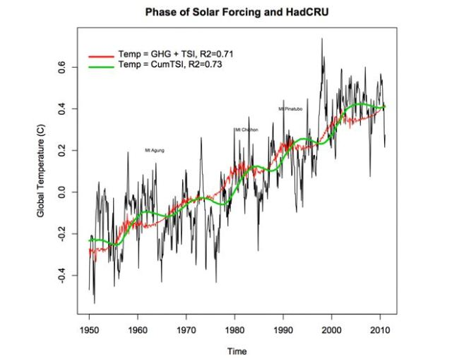 David Stockwell's cumulative solar influence model (credit : David Stockwell)