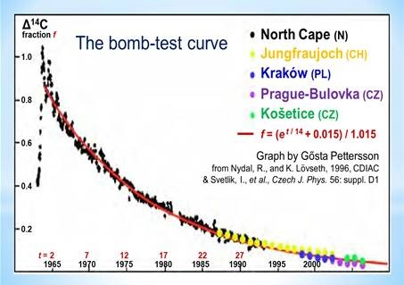 Bombtest curve (credit : European records by Gösta Pettersson.)