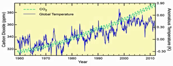 CO2 concentrations and temperature anomaly from 1960 to today (credit : Murry Salby)
