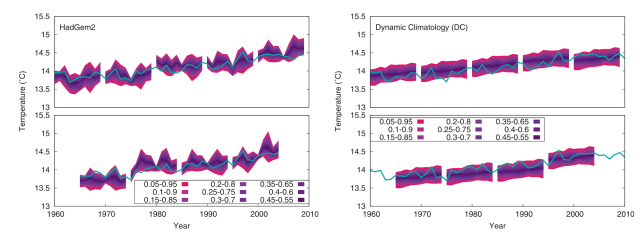 Decadal forecasts from dynamical climate models (left-hand panel) and empirical models (right-hand panel) (credit : Suckling & Smith 2013).