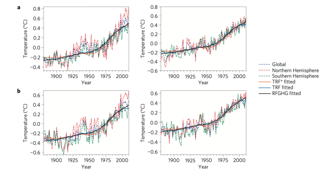 Surface temperature from the NASA and HADCRUT4 datasets with various fits based on different forcing approximations (Estrada et al. 2013).