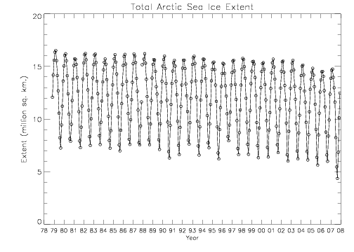Total Arctic sea ice extent 1978-2007 (credit : NSIDC)