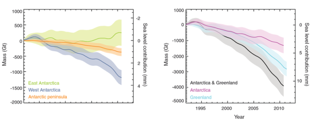 Antarctic and Greenland mass changes (credit : IMBIE)