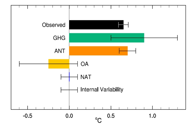 IPCC AR5 attribution figure (Fig 10.5 in AR5 WG1)
