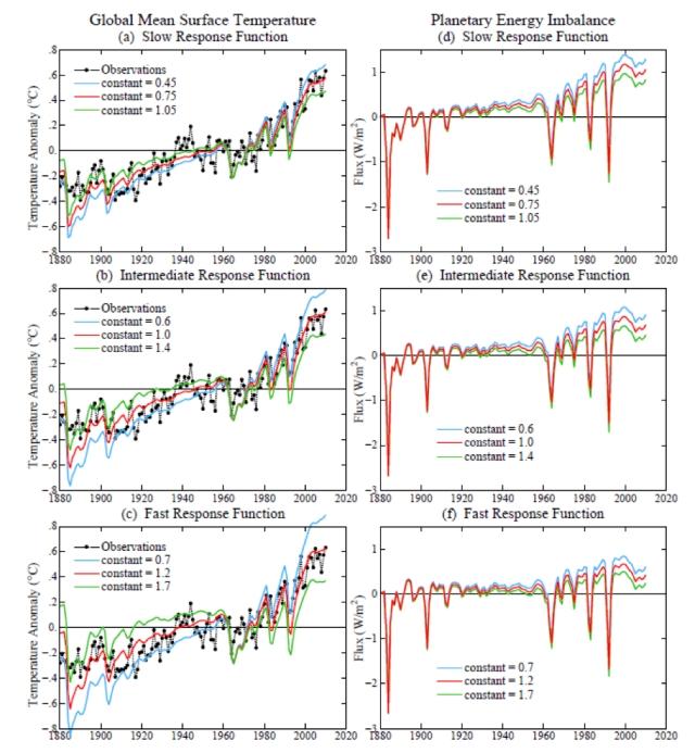 (credit : Hansen et al. 2011)