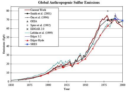 Sulphur emissions