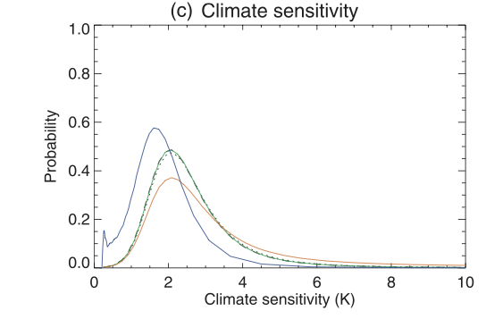 Probability density functions for climate sensitivity from Frame et al. (2005).