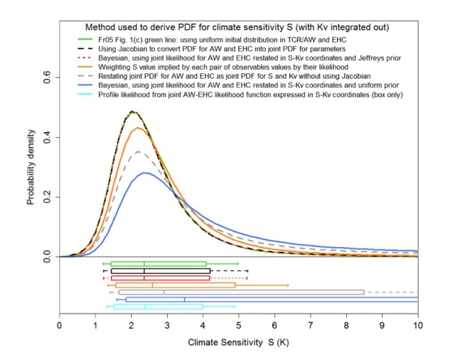 PDFs for climate sensitivity from Lewis (2014).