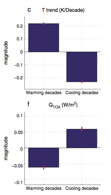 Figure showing temperature trends and TOA fluxes from unfroced control runs (Brown et al. 2014).