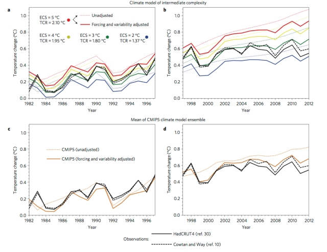 Comparison of model runs and temperature datasets from Huber & Knutti (2014).