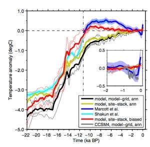 Comparions of Holocene temperature reconstructions and climate models (Liu et al. 2014).