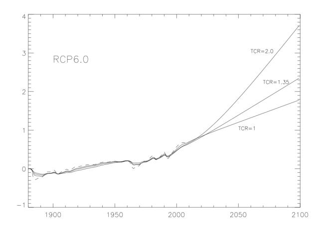 RCP6warming