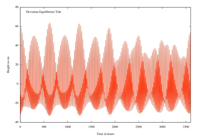 Figure 1 from Balbus (2014) showing how the height of the tide varies with time.