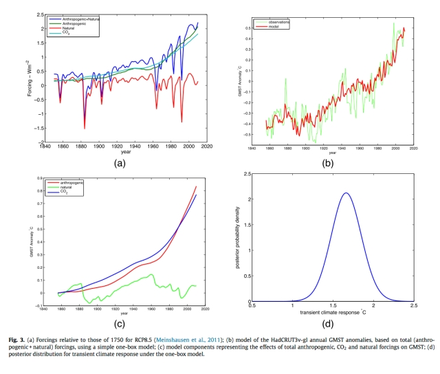 credit : Cawley et al. (2014)