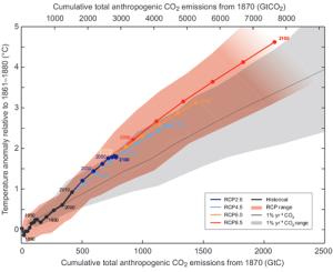 credit : IPCC, AR5, SPM Figure 10