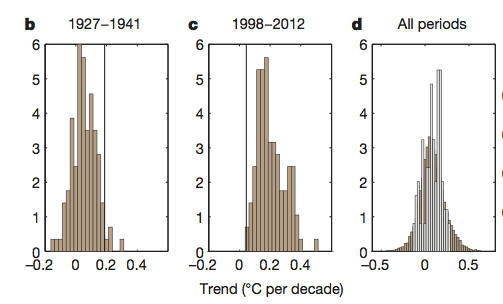 Comparison of observed and modelled 15-year trends for different start years (left and middle panel) and for all start years (right-hand panel) (credit : Marotzke & Forster 2015).