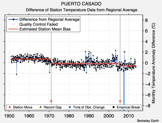 Unadjusted station data for Puerto Casado, Paraguay (credit : Berkeley Earth)