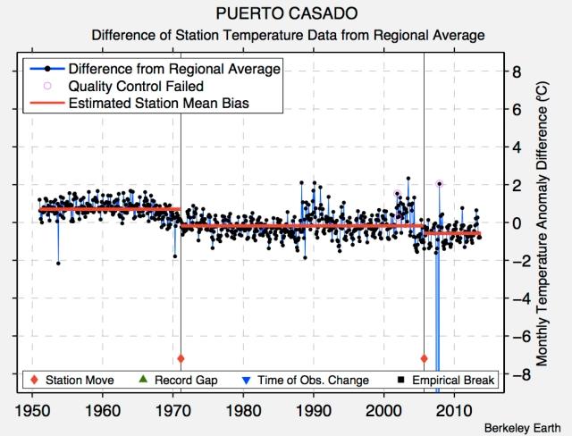 Unadjusted station data for Puerto Casado, Paraguay (credit : Berkeley Earth)