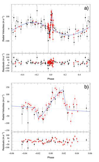 WASP 17b - credit : Triaud et al. (2010)