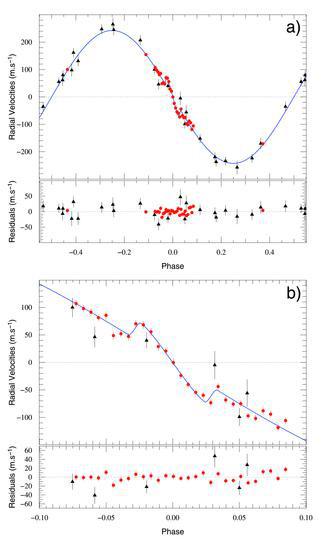 WASP 4b - credit : Triaud et al. (2010)