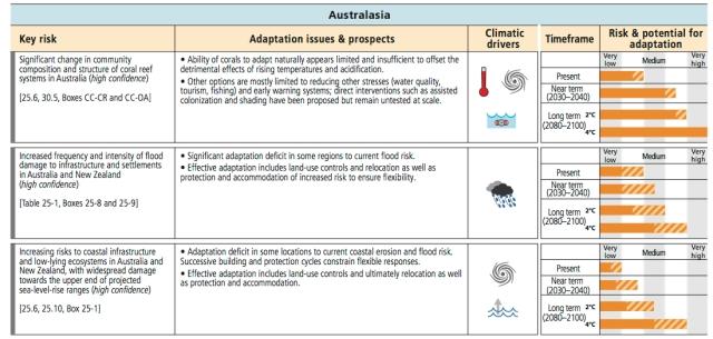 Australasia_impacts