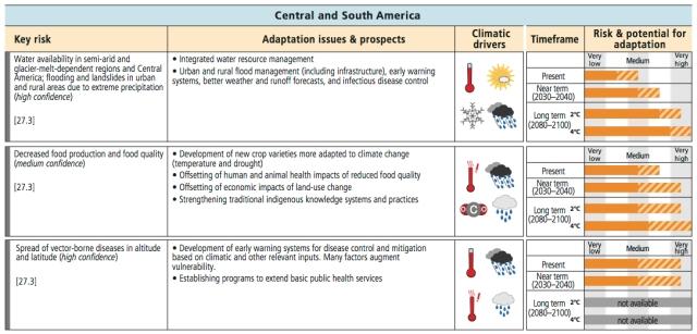 CentralAmerica_impacts