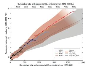 Credit : IPCC AR5 WGI SPM.10
