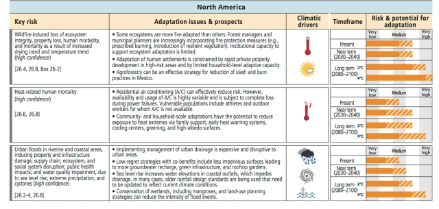 NorthAmerica_impacts