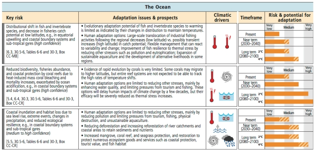 Oceans_impacts