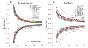 Figure 4 from Palmer & McNeall (2014) showing internally driven trends in temperature and system heat uptake rate.