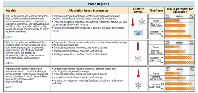 PolarRegions_impacts