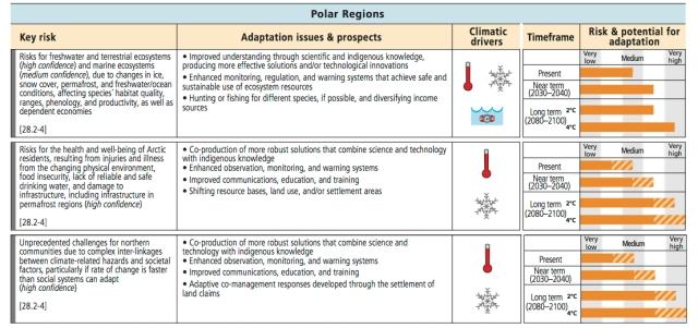 PolarRegions_impacts