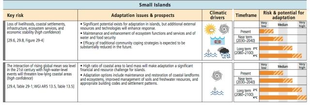 SmallIslands_impacts