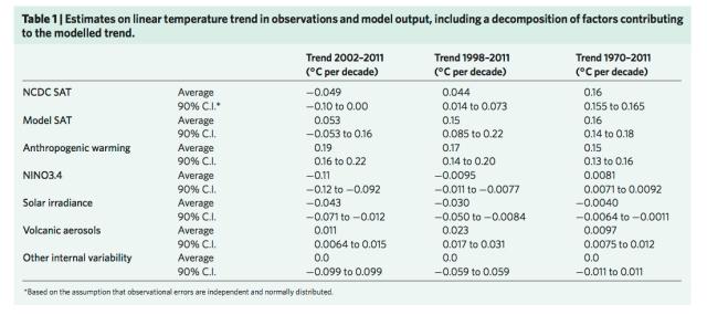 Table 1 from Johansen et al. (2015)