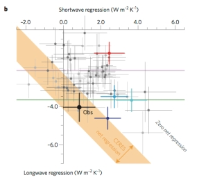 credit : Mautitsen & Stevens (2015) Figure 2