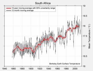 south-africa-TAVG-Trend