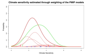 Credit : Hargreaves et al. (2012)
