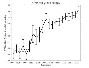 Figure 3: Figure showing the 0-700m change in Global Ocean Heat Content (NOAA).