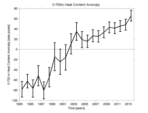 Figure 3: Figure showing the 0-700m change in Global Ocean Heat Content (NOAA).