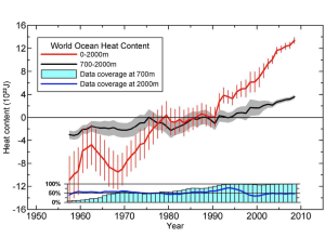 Figure 2: Figure showing the change in 0-2000m and 0-700m Global Ocean Heat Content (OHC) - Levitus et al. (2012).