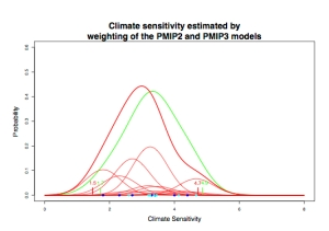 Credit : Schmidt et al. (2104)